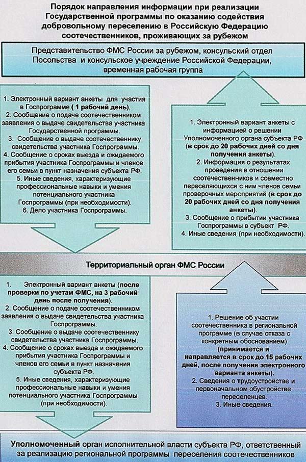 Регионы россии в которых действует программа переселения соотечественников